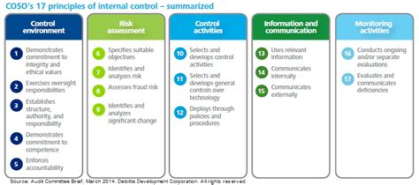 The 2013 Coso Framework And The Audit Committee Risk Compliance Journal Wsj Coso Mapping Template