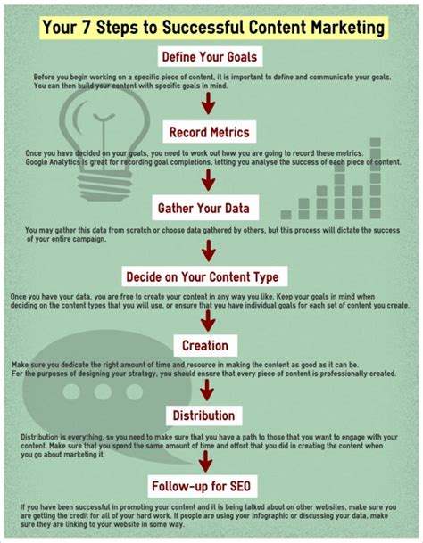how to create a marketing plan 8 steps overview build a successful content marketing strategy from scratch