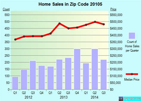 20105 zip code ridge virginia profile homes