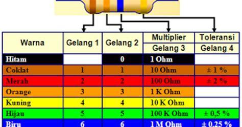 cara menghitung resistor color code cara menghitung resistor color code 28 images resistor chart electronics center cara