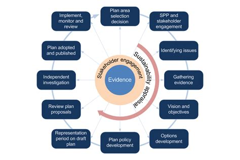 marine planning and development detailed guidance gov uk