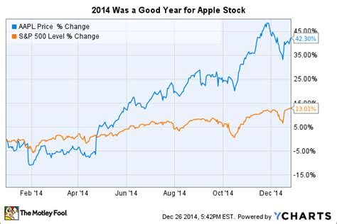 apple inc stock 3 reasons why i don t plan to sell apple inc stock in