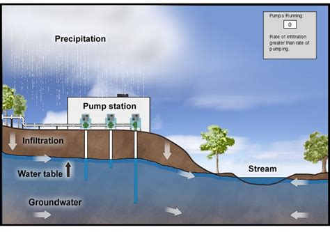 The Location Of The Water Table Is Subject To Change Noaa Explorer Education Multimedia Discovery Missions Lesson 7 The Water Cycle