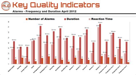 key quality indicators for production plants and machines