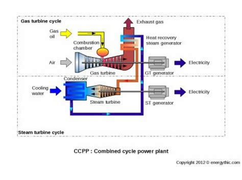 single cycle steam turbine power plant zeroco2 combined cycle power plant