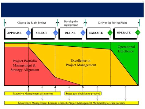 project management methodology pmo exle short sanitised