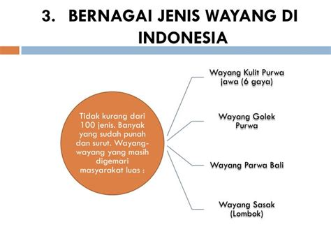 jenis layout di powerpoint ppt wayang dalam pendidikan formal powerpoint