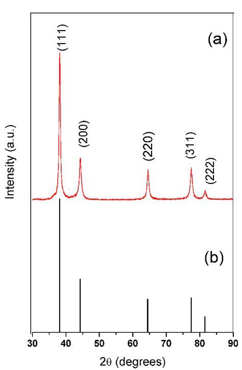 xrd pattern of silver nanoparticles a xrd pattern of prepared silver nanoparticles b jcpds