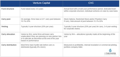 Average Salary For Mba Venture Capitalist by Corporate Venture Capital Compensation Snapshot The