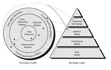 design concept software engineering l4se