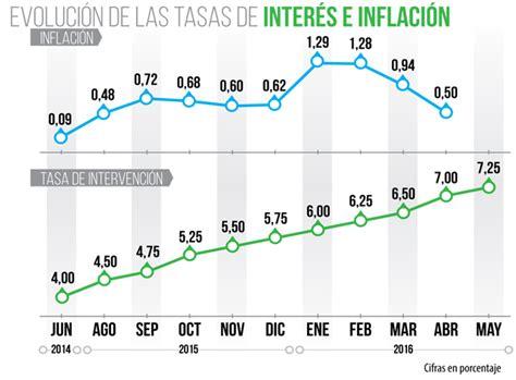 colombia incremento de tasa interes 2016 tasa de interes credito personal banco agricola