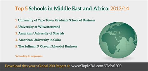Best Value Mba Programs 2013 by Uct And Wits Business School Ranked Best In Africa And