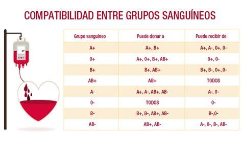 preguntas en negativo español d 237 a mundial del donante de sangre preguntas y respuestas