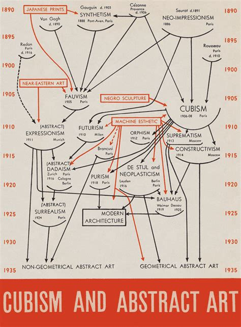 alfred h barr jr papers in the museum of modern art amazing new graph drawing charts the birth of abstraction