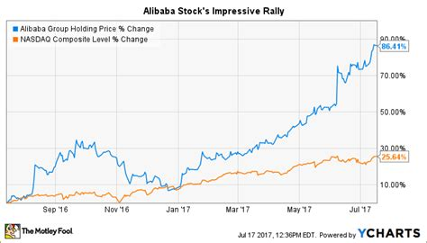 alibaba ticker alibaba stock quote gorgeous alibaba s stock price could