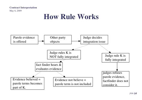 parol evidence rule flowchart common contract interpretation and formalities