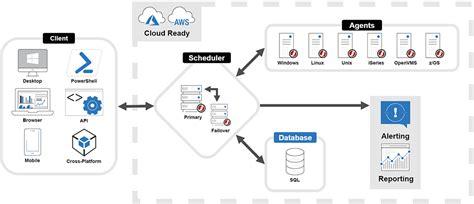netezza architecture diagram workload automation architecture jams