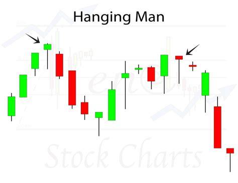 candlestick pattern hanging man hanging man candlestick pattern trendy stock charts