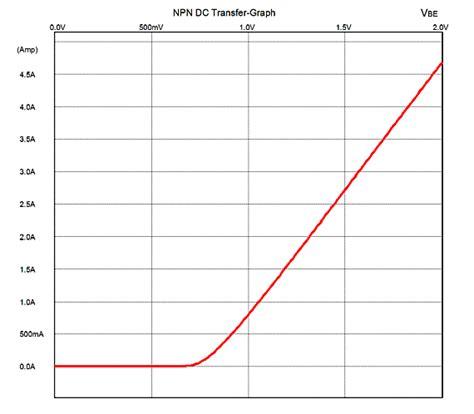 pnp transistor graph transistor npn vbe 28 images orcad 16 2 pspice dc sweep bjt 컬렉터 특성곡선과 로드라인 orcad사용법 네이버 블로그