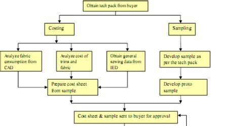 merchandising flowchart textile fiber yarn spinning woven and knit fabric