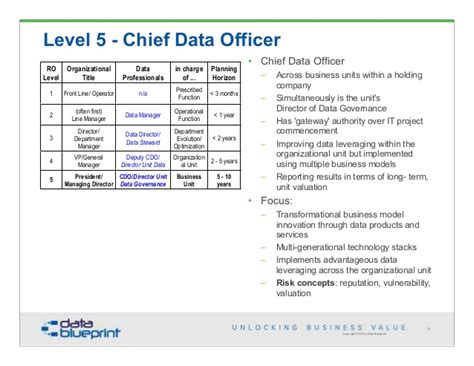 Chief Data Officer by Data Ed Emerging Trends In Data