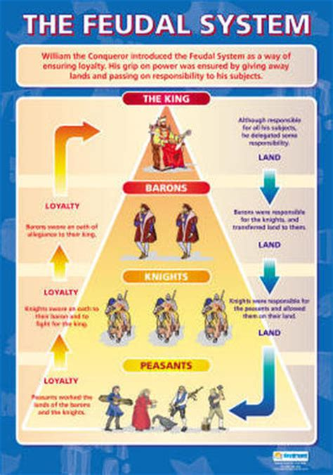 feudalism diagram the feudal society the middle ages
