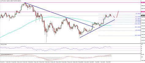 bitcoin rate usd bitcoin price weekly analysis btc usd bullish above 15 500