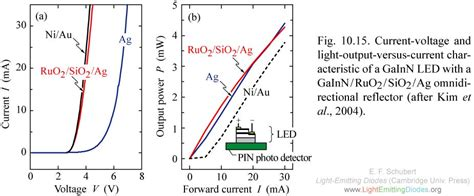light emitting diode iv curve lightemittingdiodes org chapter 10