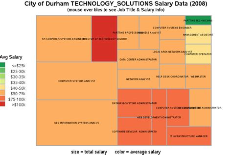 Durham Mba Salary by City Of Durham Technology Solutions Salary Data 2008