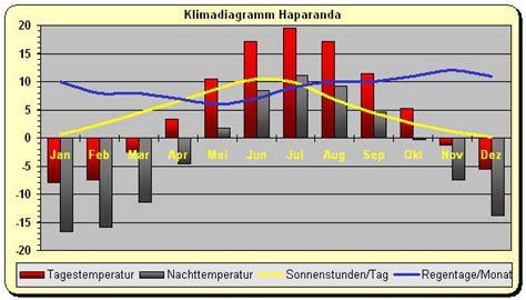 klima klimadiagramm schweden haparanda