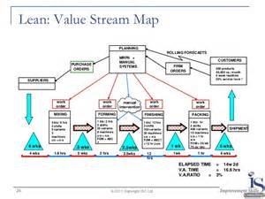 purchasing value stream mapping pictures to pin on