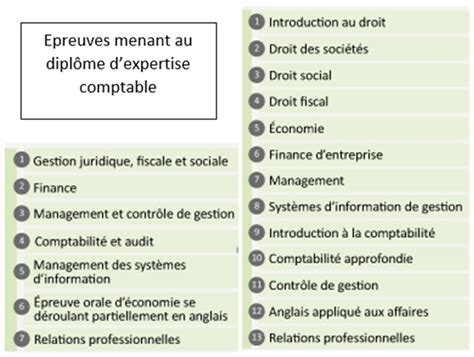 Cabinet Comptable En Anglais by Cabinet D Expertise Comptable En Anglais