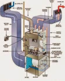 ahu air handling unit system of hvac electrical