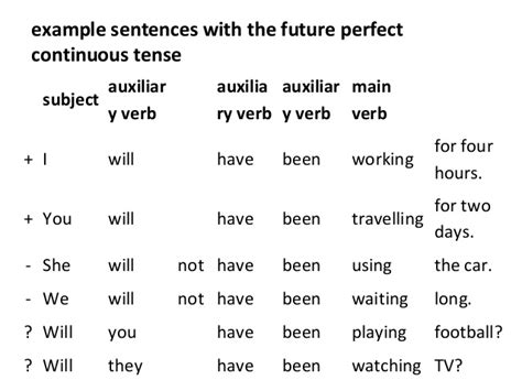 pattern of future perfect continuous tense future perfect continuous tense english hold