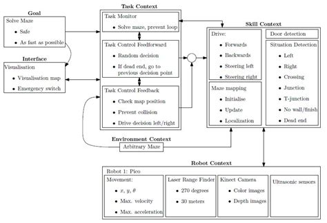 flowchart design software how to design flowchart create a flowchart