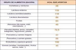 calorias de los alimentos mas consumidos tabla de calorias calcular