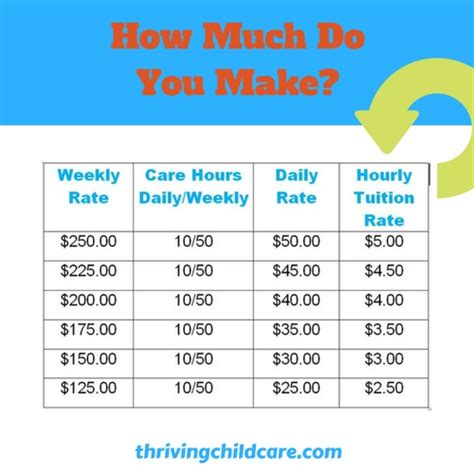 How Much Do You Pay For Childcare Circle Of Moms | how much does a childcare provider make