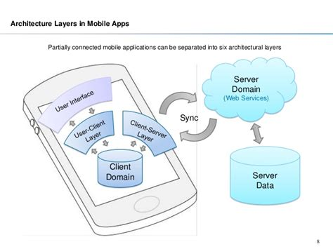 mobile architecture diagram cross platform mobile application architecture
