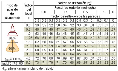 iluminacion w m2 dise 209 o de iluminacion metodos de iluminacion interior