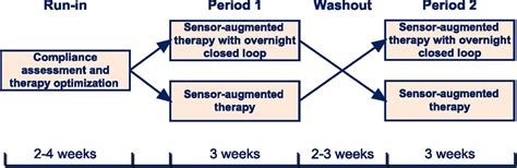 crossover design period effect overnight closed loop insulin delivery in young people