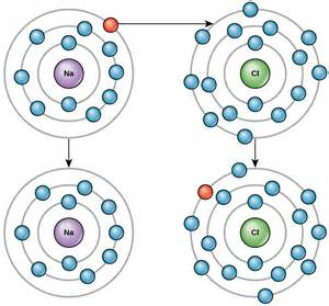 Can Protons Be Transferred The Building Blocks Of Molecules Voer
