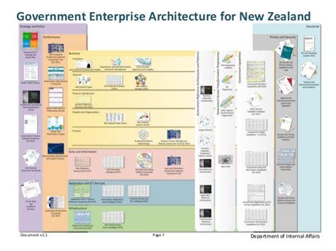 Presentation Gea Nz V3 0 Enterprise Architecture Standards Template