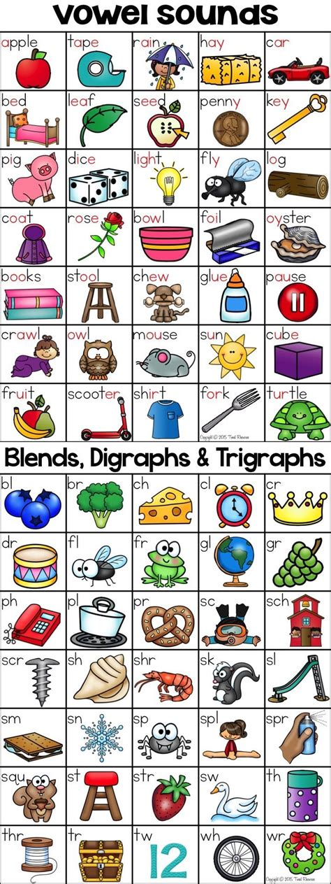 Letter Sounds alphabet vowel sounds blends digraphs trigraphs charts