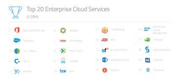 best cloud service the most popular cloud services rankings 2016 free report