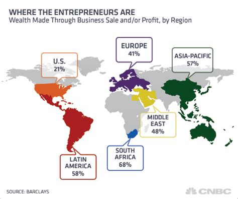 developing countries now lead u s in wealth creation by