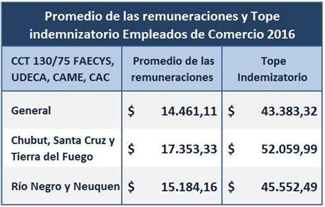 liquidacion de vacaciones 2016de empleados de comercio topes indemnizatorios empleados de comercio 2016 ignacio