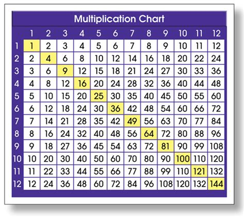 large printable multiplication chart multiplication chart to 120 north star teacher resources