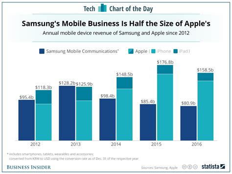 samsung introduced  times   phones  apple