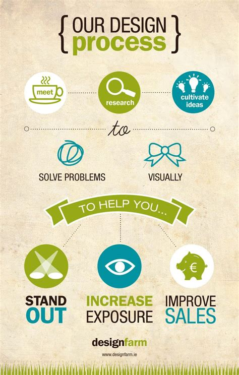 process design tool 112 best images about representations of design process on