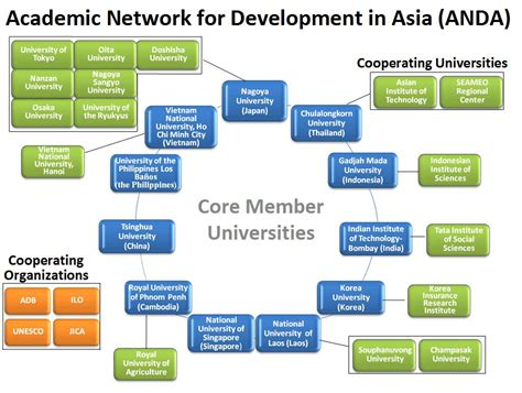 network chart academic network for development in asia anda 187 anda